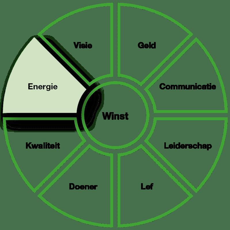 energie hypnose vliegwiel voor ondernemers klein