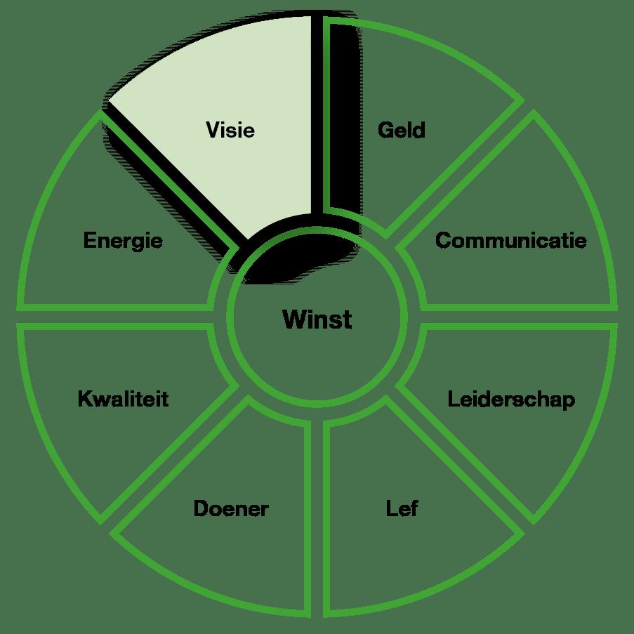 Hypnose vliegwiel voor ondernemers